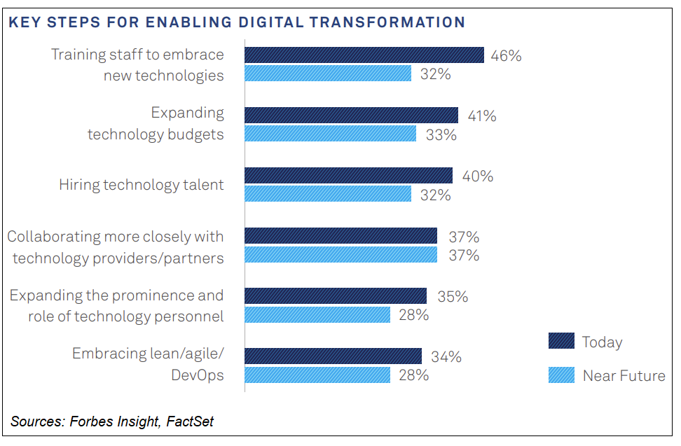 Key Steps for Enabling Digital Transformation