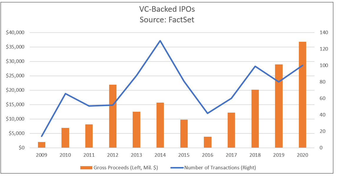 VC Backed IPOs
