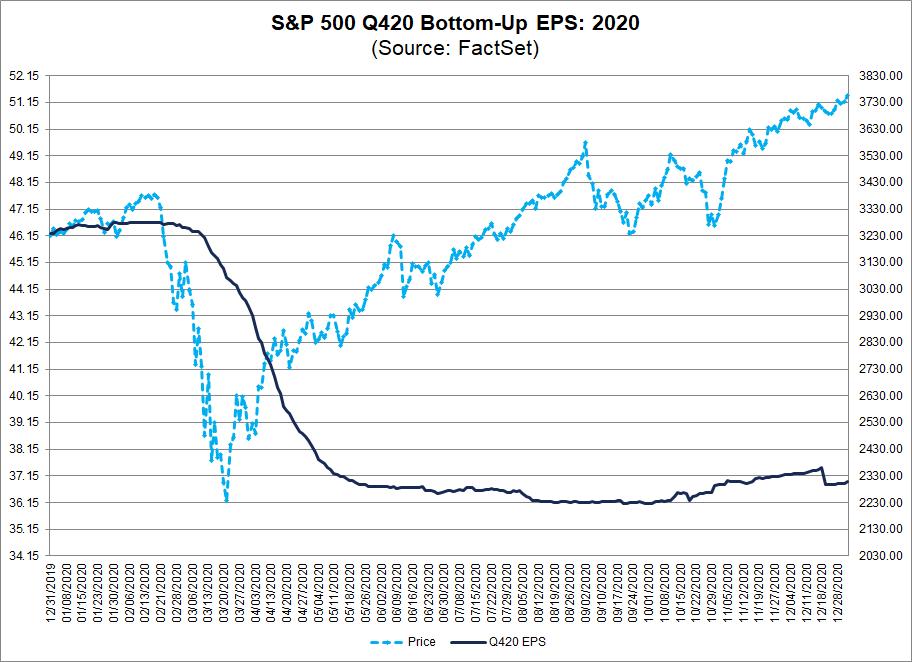 S&P 500 Q420 Bottom Up EPS 2020