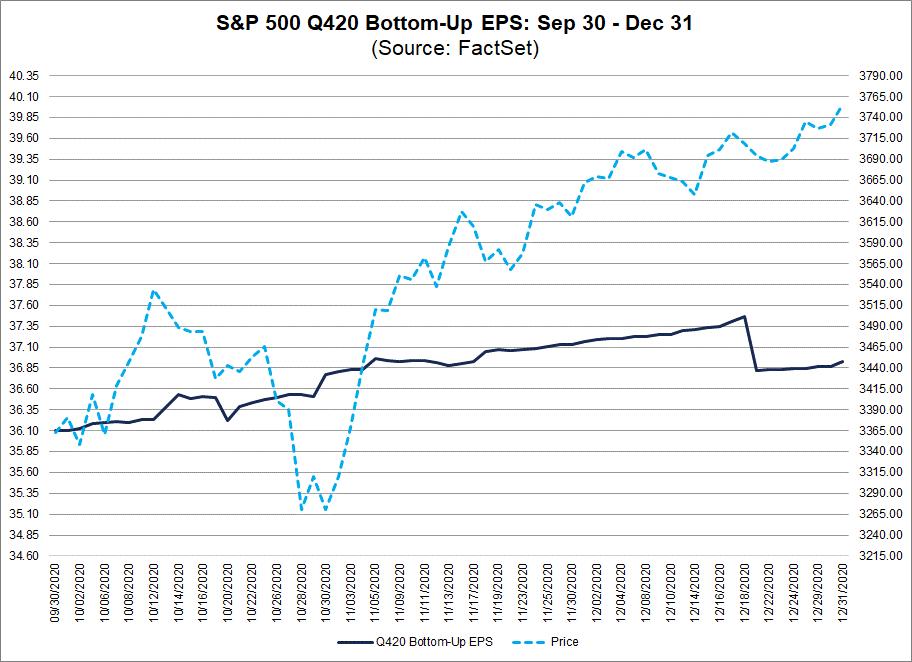 S&P 500 Q420 Bottom Up EPS Sep 30-Dec 31