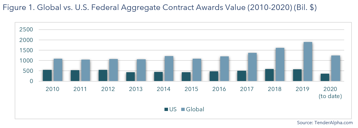 Global vs US Federal Aggregate Contract Awards Value