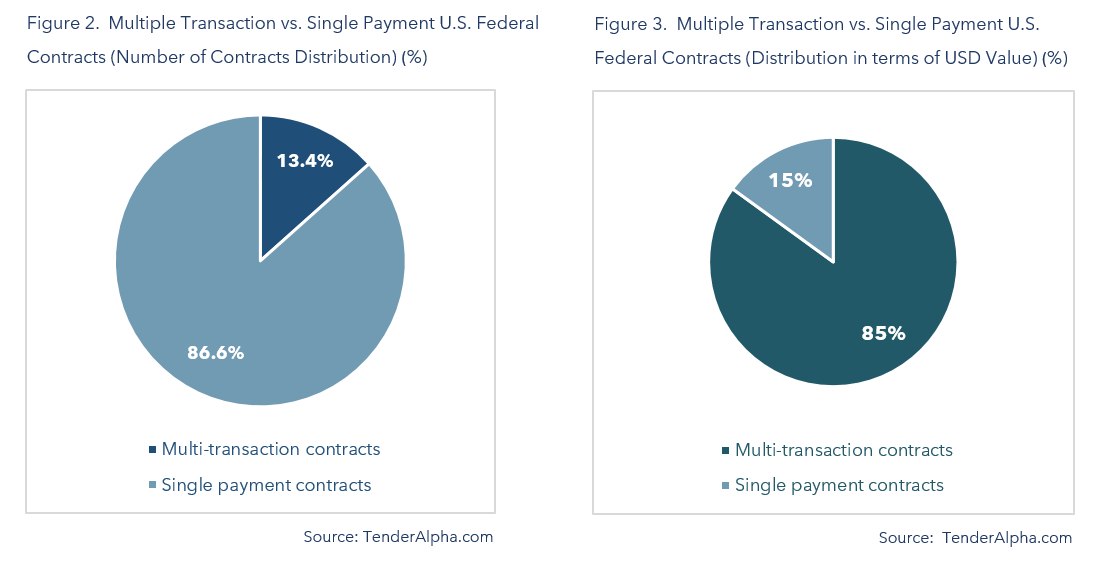 Multiple Transaction vs Single Payment US Federal Contracts