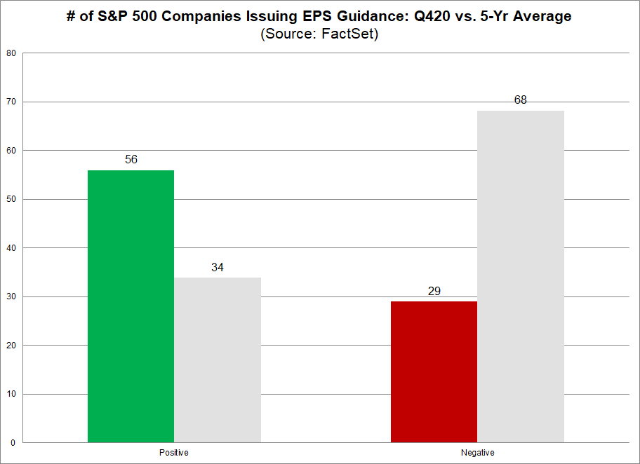 No. of S&P 500 Companies Issuing EPS Guidance