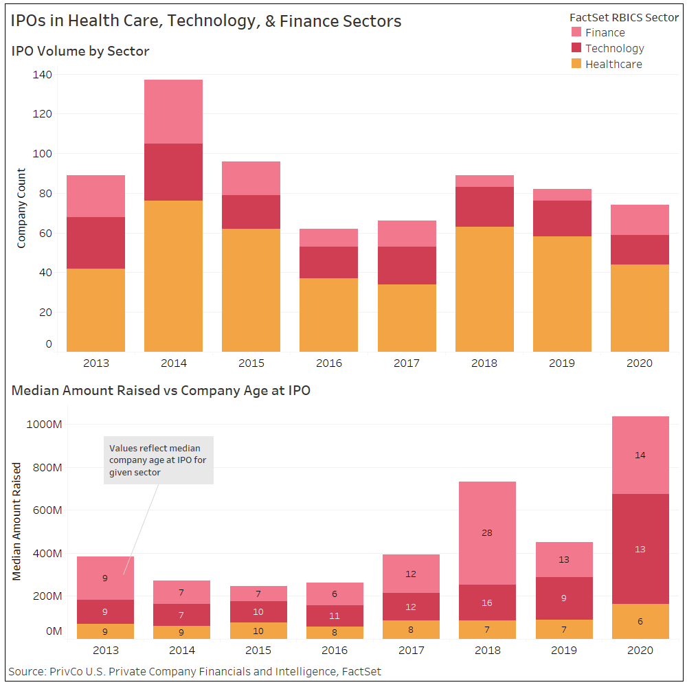 IPOs in Health Care Technology and Finance Sectors