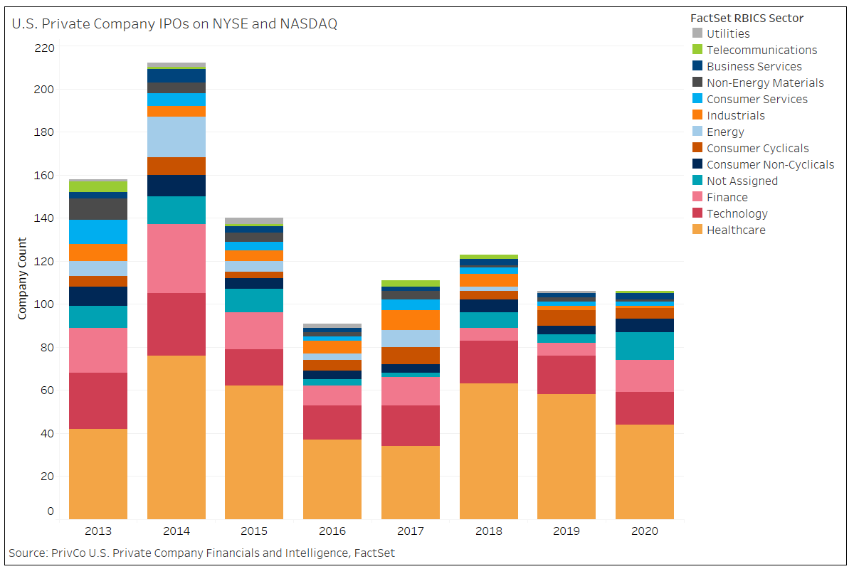 US Private Company IPOs on NYSE and NASDAQ