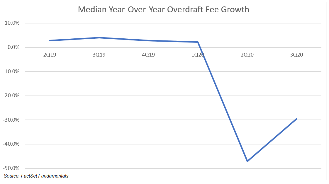 Median YoY Overdraft Fee Growth