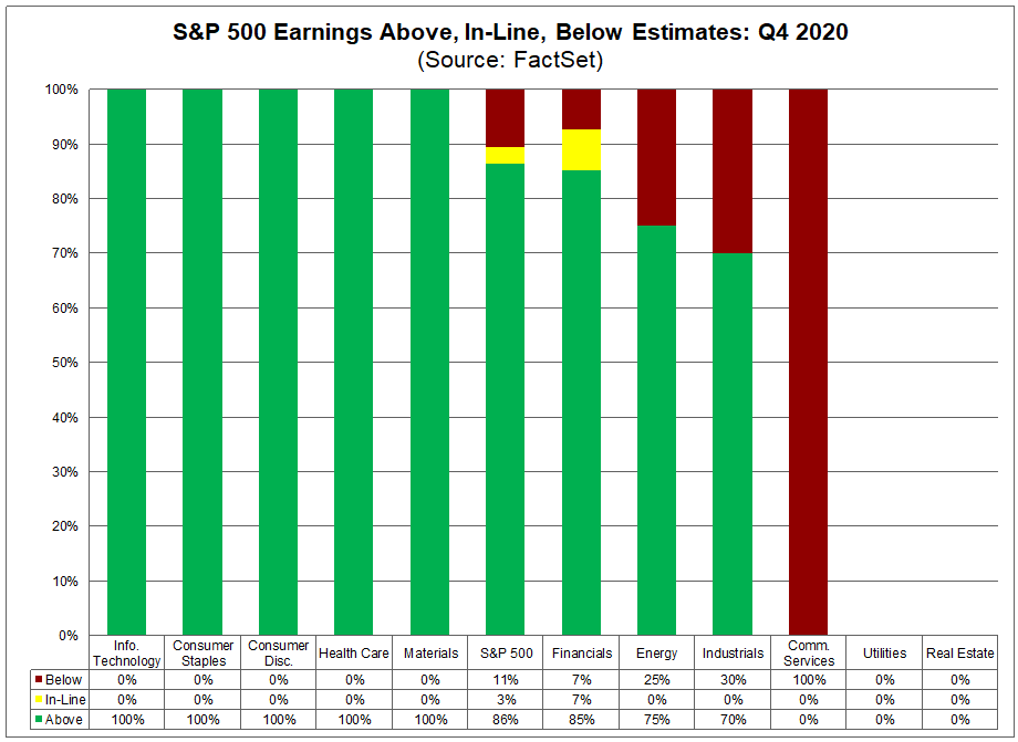 S&P 500 Earnings Above In Line Below Estimates Q4 2020