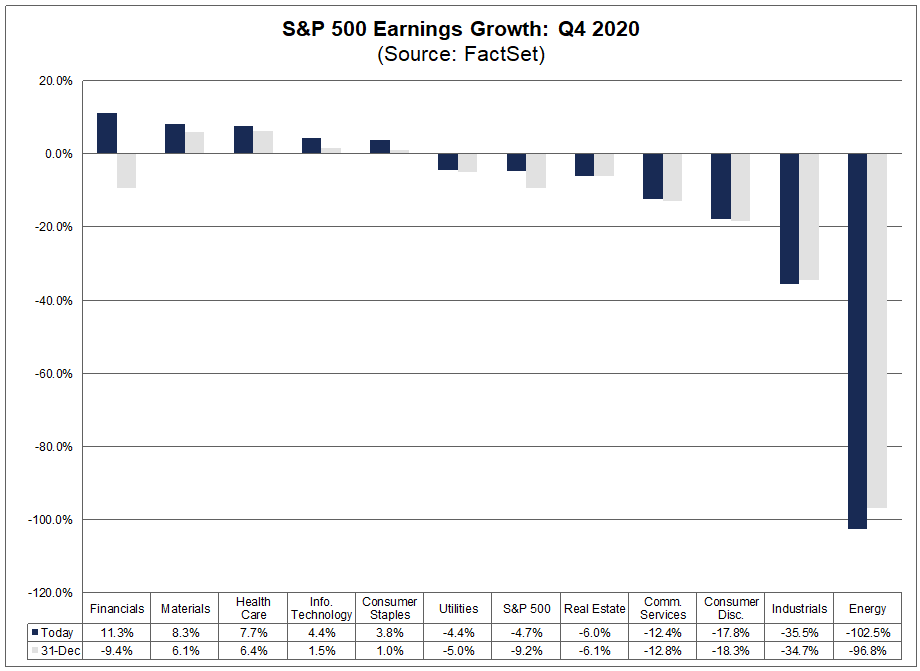 S&P 500 Earnings Growth Q4 2020