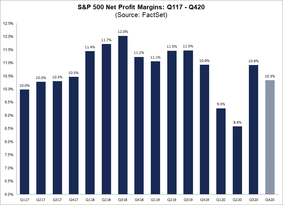 S&P 500 Net Profit Margins Q117 to Q420