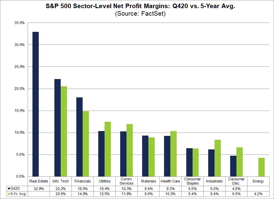 S&P 500 Sector Level Net Profit Margins Q420 vs 5 year avg