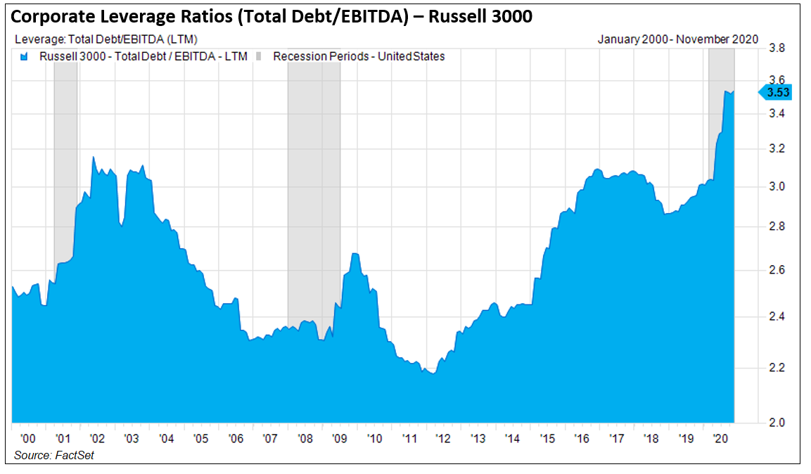 Corporate Leverage Ratios Total Debt to EBITDA Russell 3000