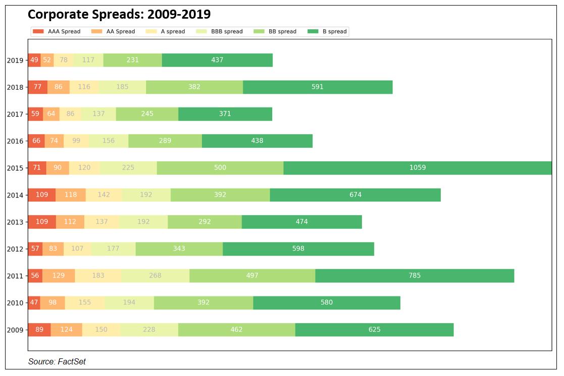 Corporate Spreads 2009-2019