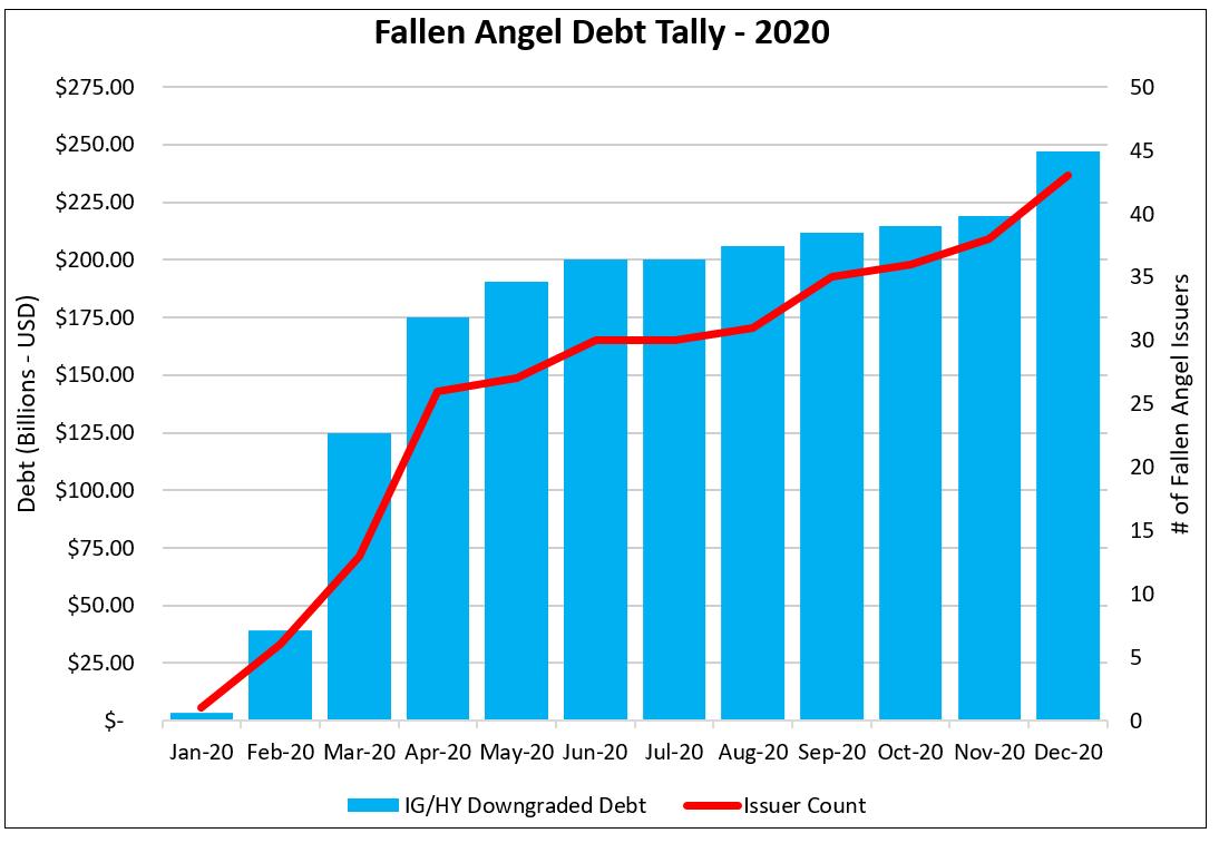 Fallen Angel Debt Tally 2020 NEW