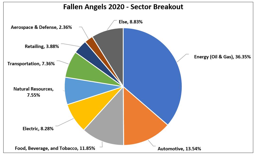 Fallen Angels 2020 Sector Breakout