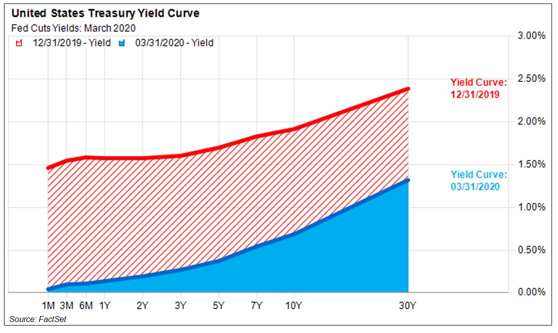 United States Treasury Yield Curve
