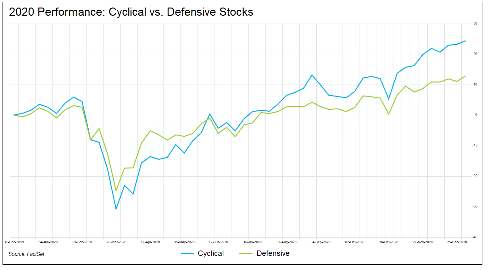 Cyclical vs. Defensive Stocks Performance