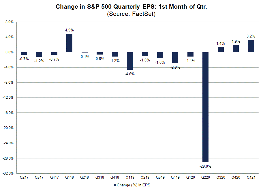 Change in S&P 500 Quarterly EPS 1st Month of Qtr NEW