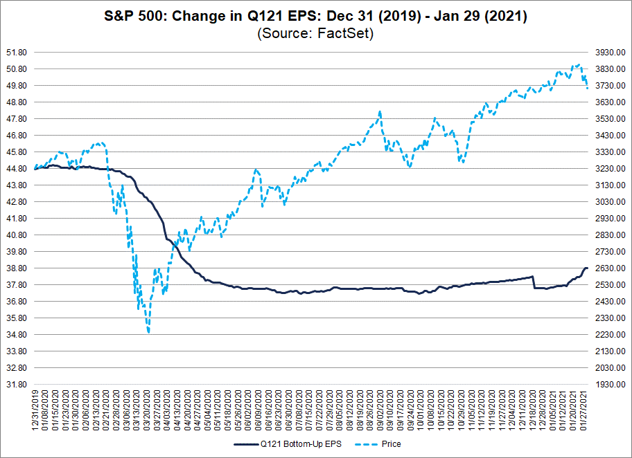 S&P 500 Change in Q121 EPS Dec 31 2019 to Jan 29 2021