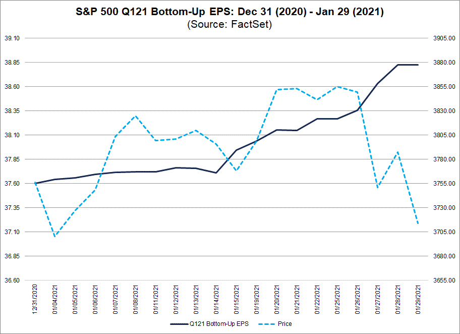 S&P 500 Q121 Bottom Up EPS Dec 31 2020 to Jan 29 2021
