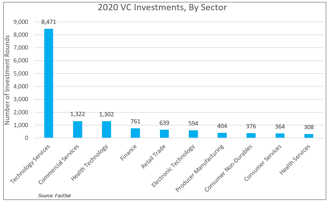 2020 VC Investments by Sector
