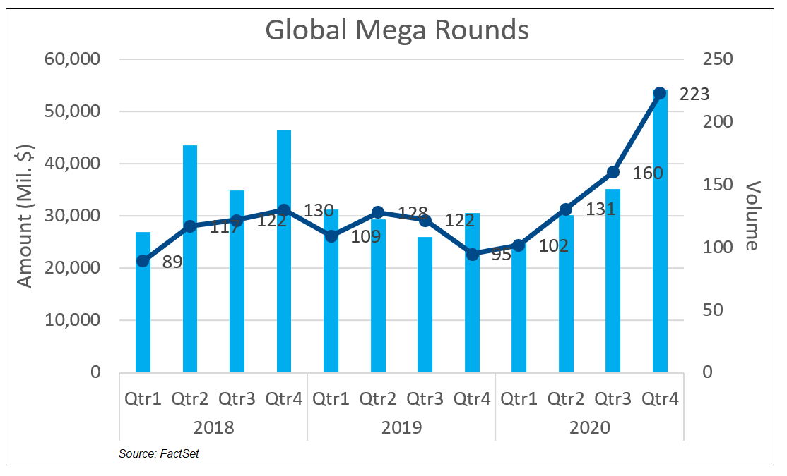 Global Mega Rounds
