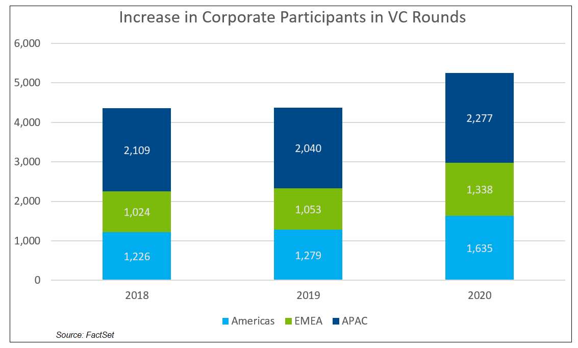 Increase in Corporate Participants in VC Rounds