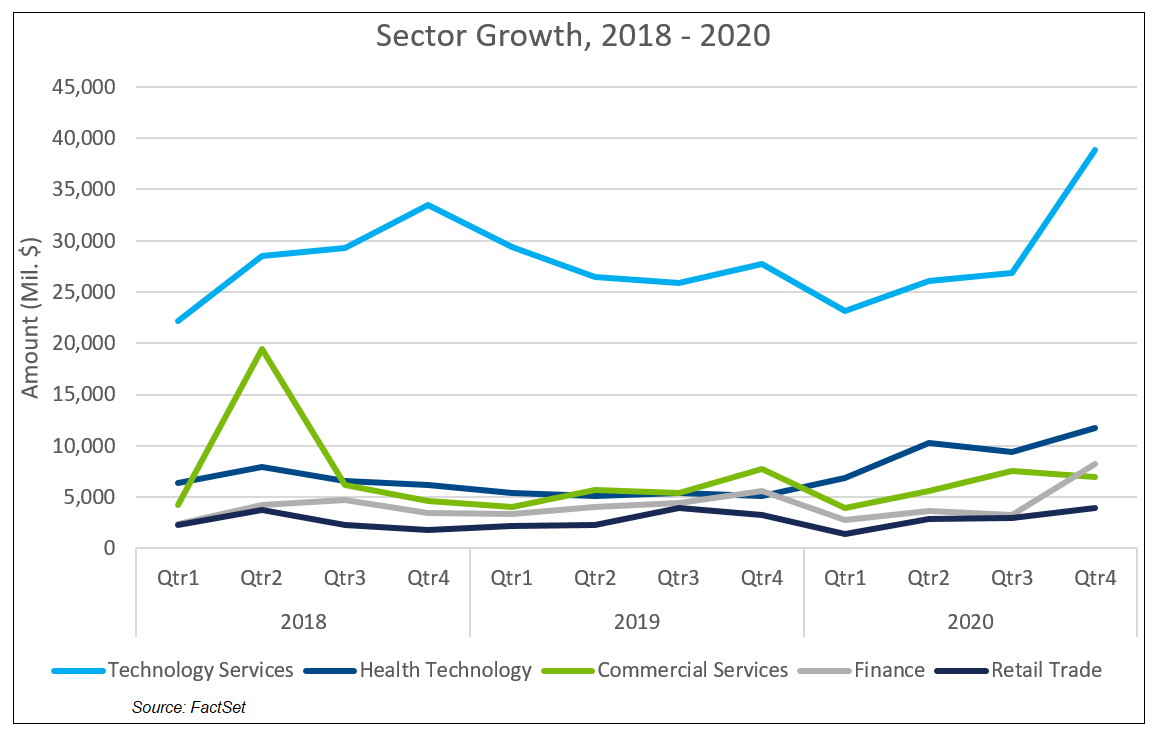 Sector Growth 2018 to 2020