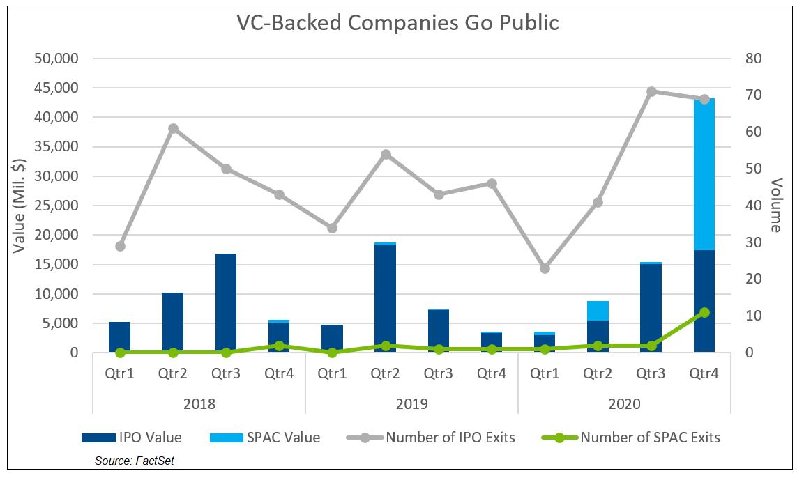 VC Backed Companies Go Public