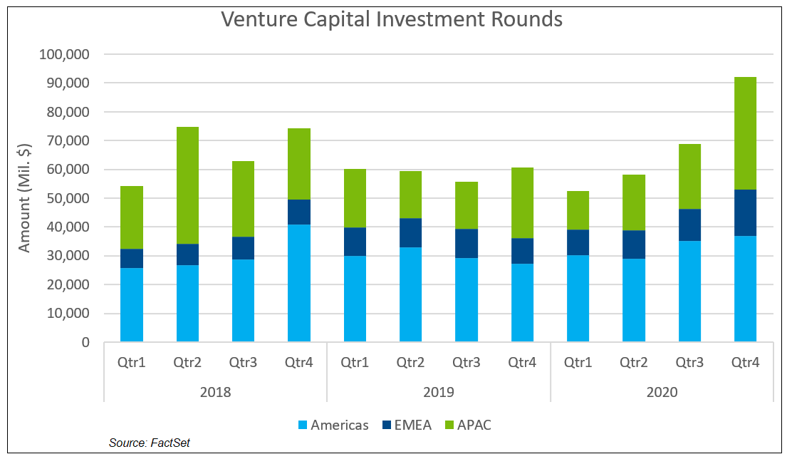 Venture Capital Investment Rounds