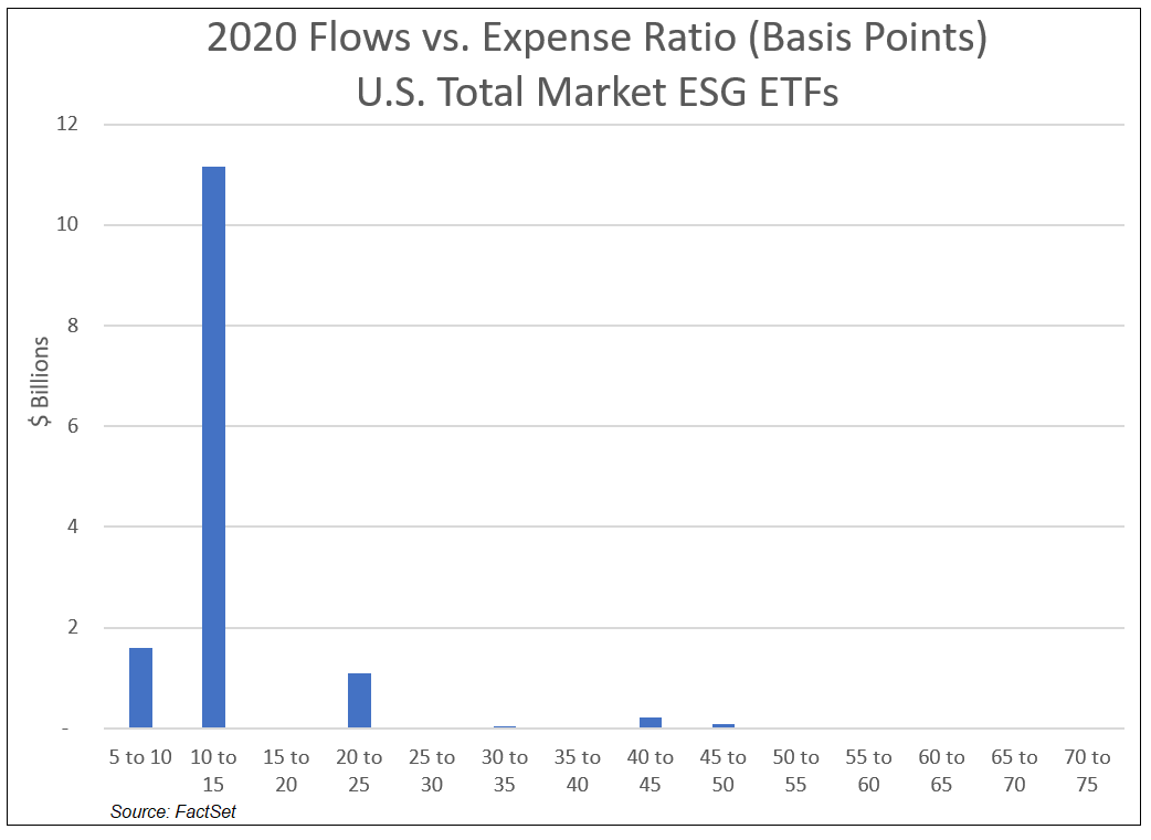 2020 Flows vs Expense Ratio US ESG ETFs