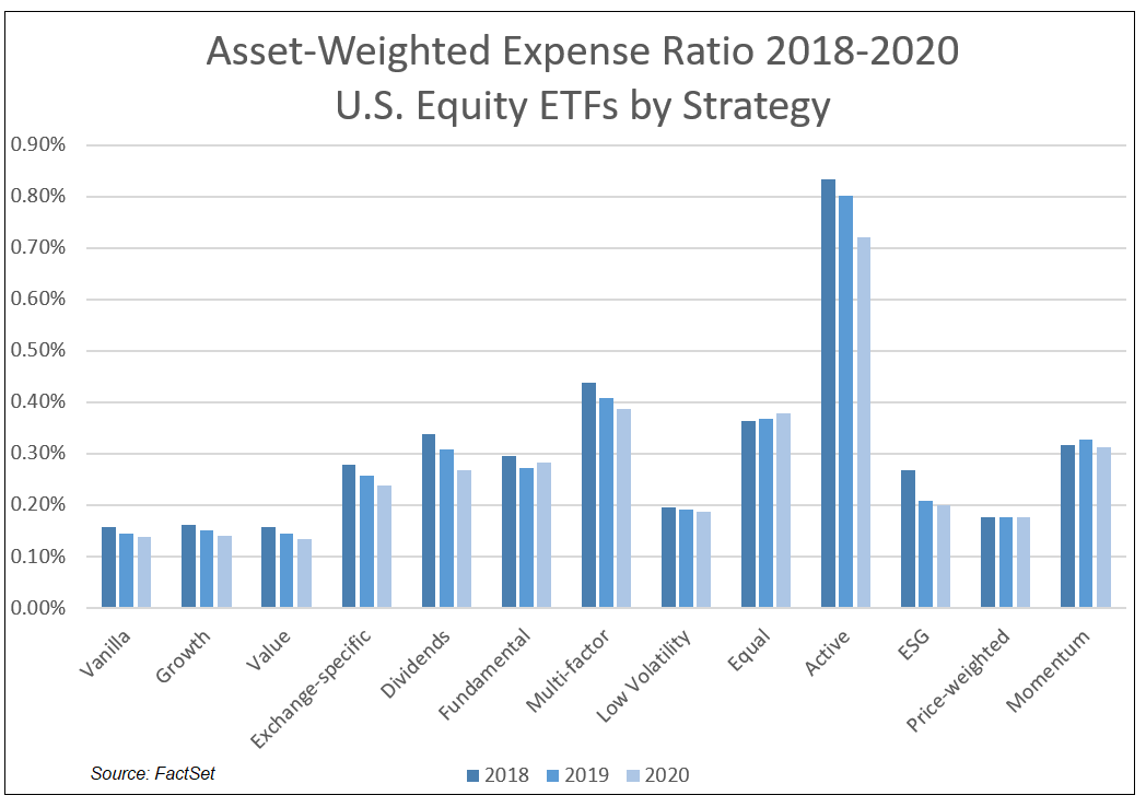 Asset-Weighted Expense Ratio US Equity ETFS by Strategy
