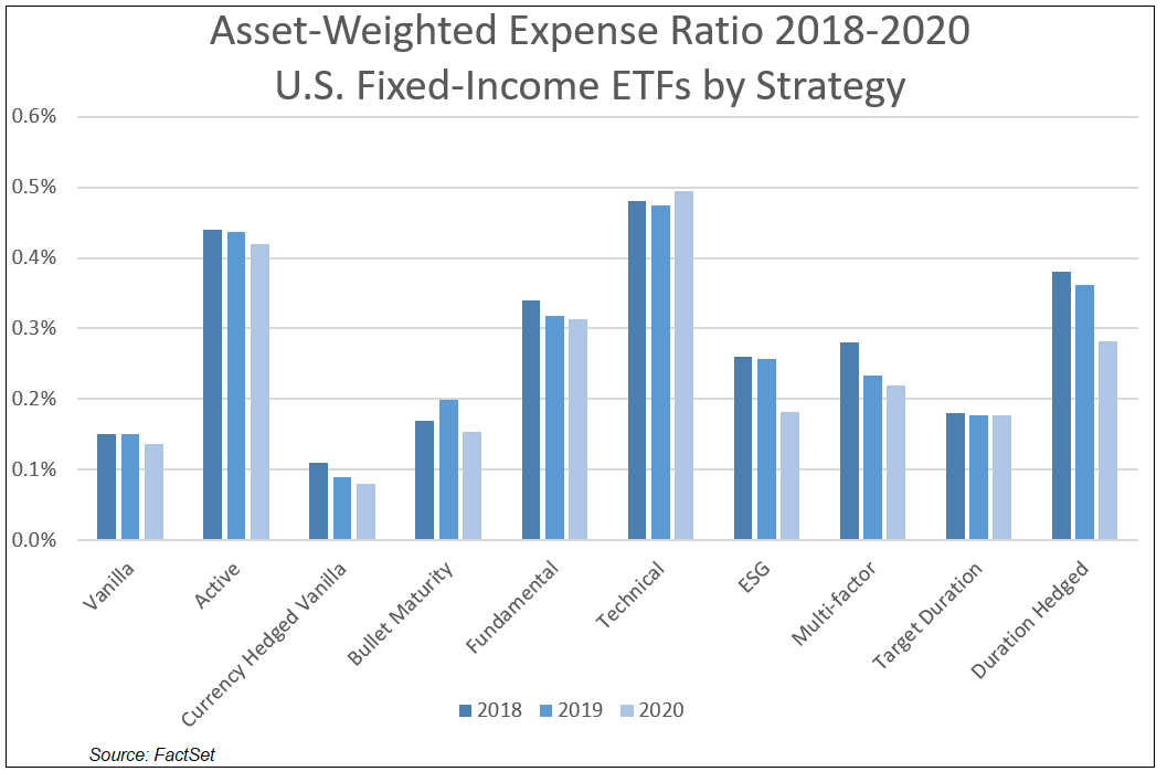 Asset-Weighted Expense Ratio US FI ETFs by Strategy