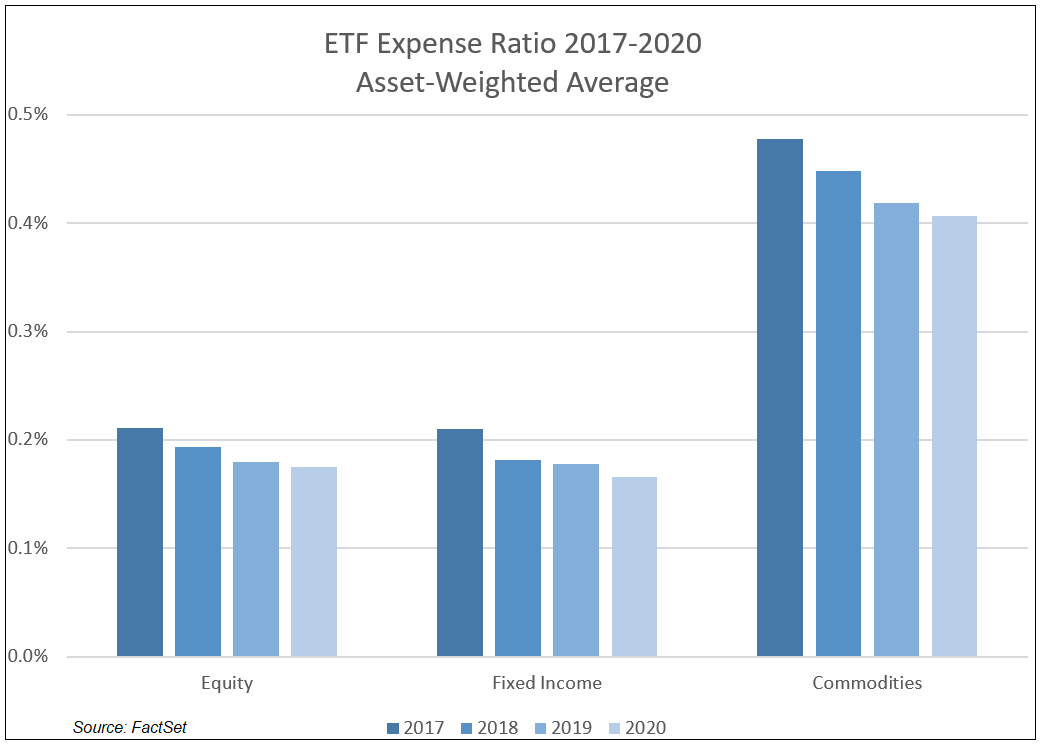 ETF Expense Ratio 2017 to 2020