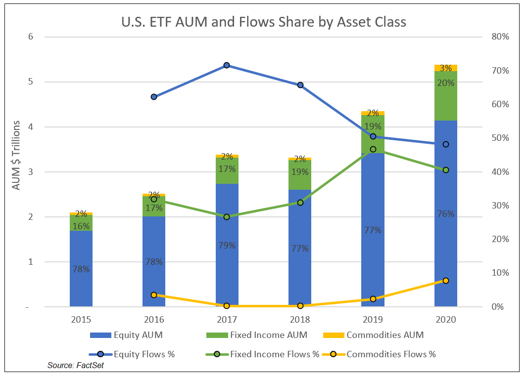 US ETF AUM and Flows Share by Asset Class