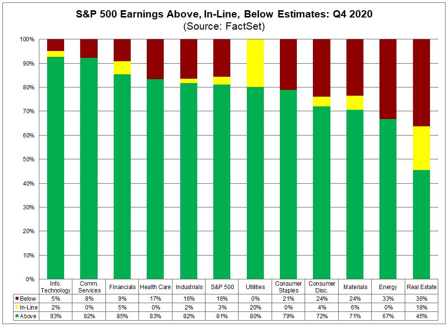 S&P 500 Earnings Above In Line Below Estimates Q4 2020