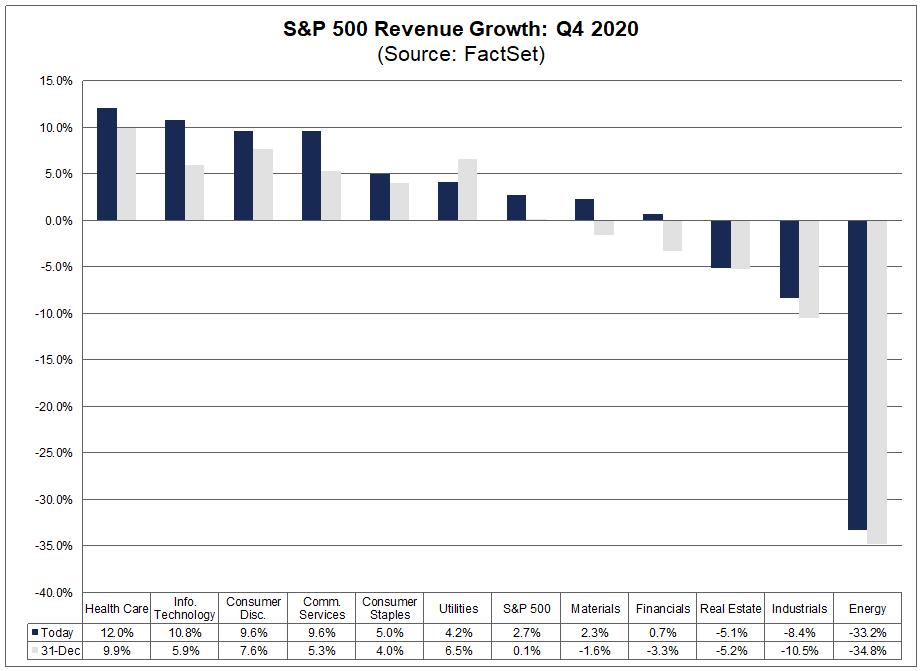 S&P 500 Revenue Growth Q4 2020