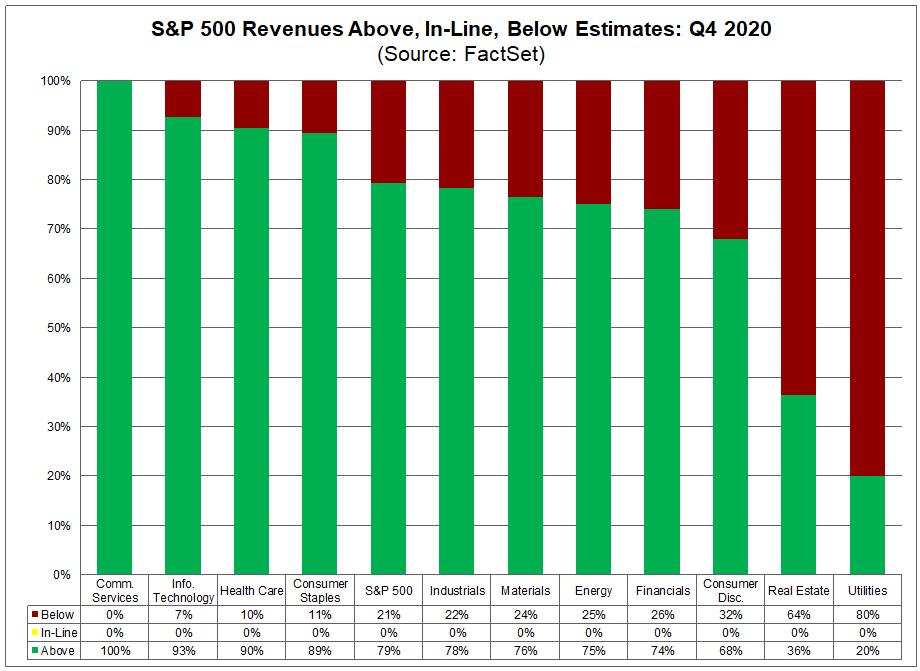 S&P 500 Revenues Above In Line Below Estimates Q4 2020