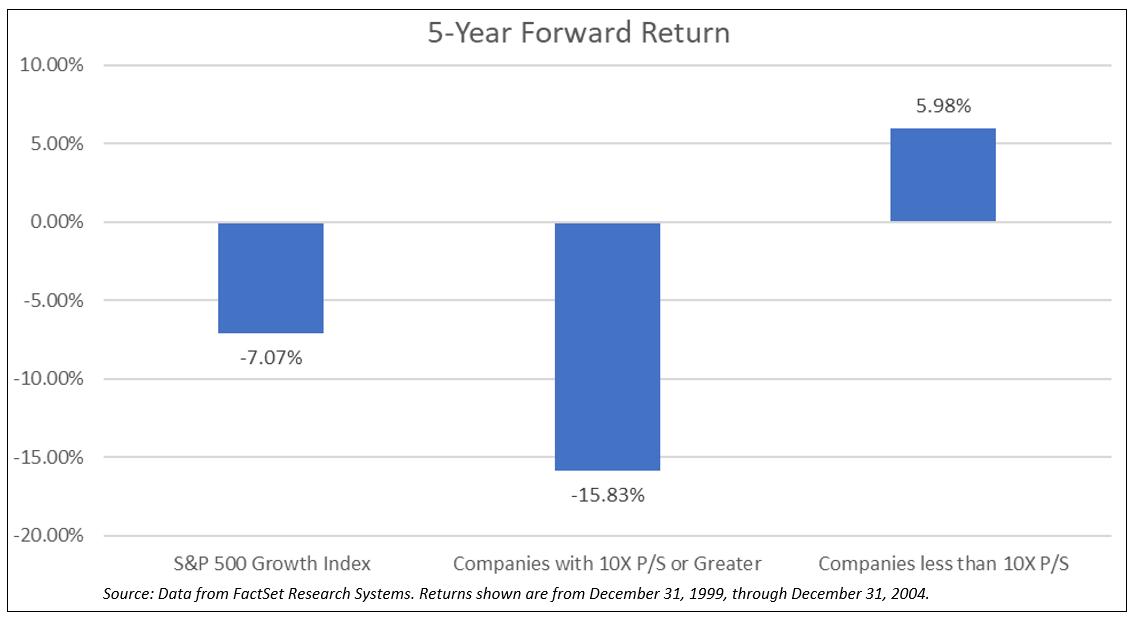 Five Year Forward Return