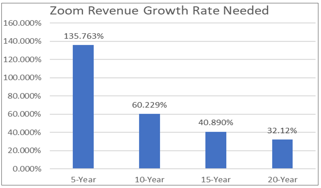 Zoom Revenue Growth Rate Needed