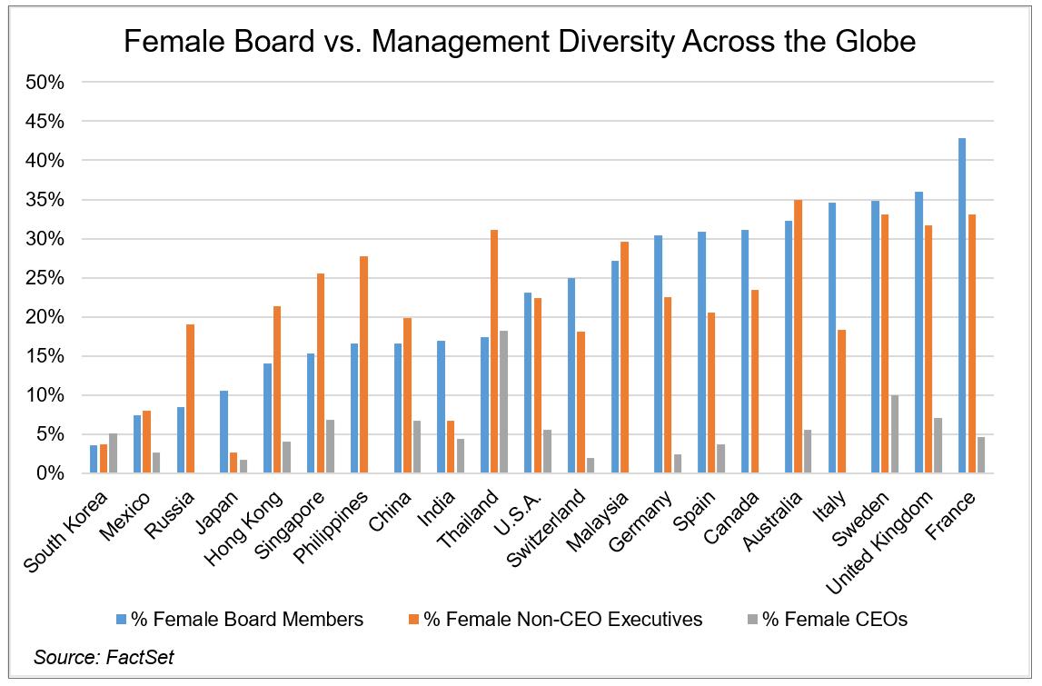 Female Board vs Mgmt Diversity Across the Globe