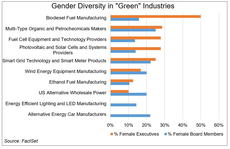 Gender Diversity in Green Industries