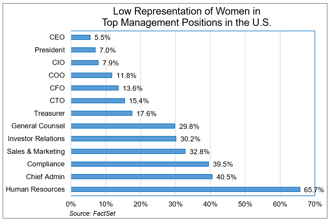 Low Representation of Women in Top Management Positions in US
