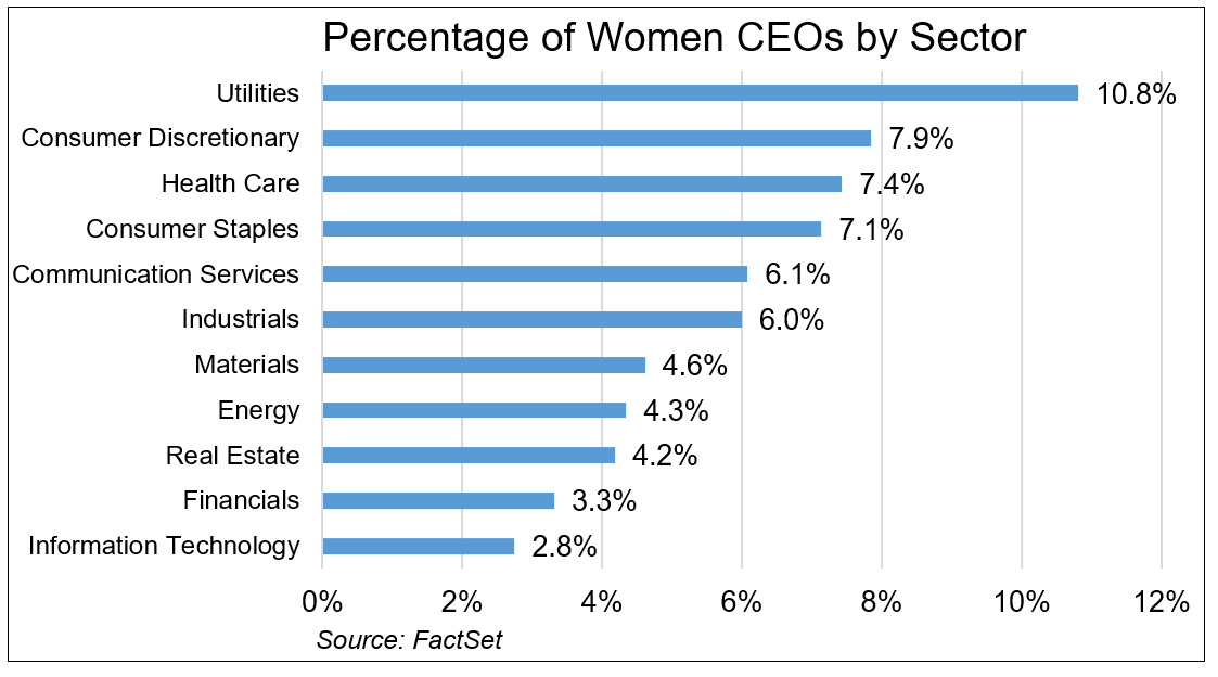Percentage of Women CEOs by Sector