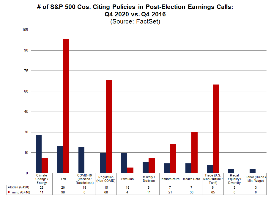 No of S&P 500 Cos Citing Policies in Post Election Earnings Calls
