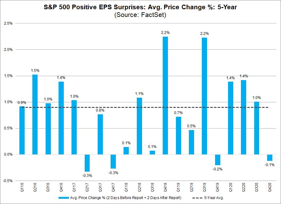 S&P 500 Positive EPS Surprises Avg Price Change