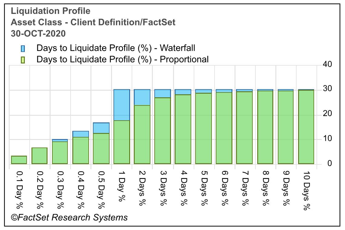 Liquidation Profile