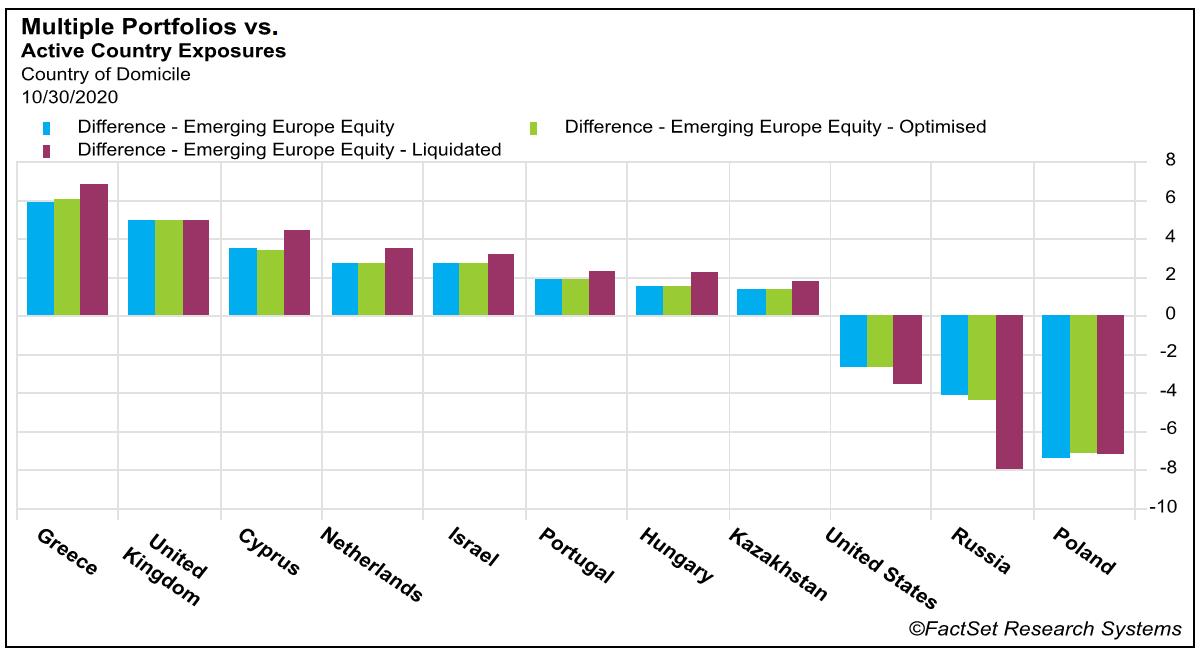 Multiple Portfolios vs Active Country Exposures