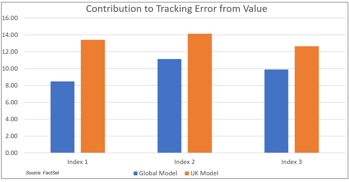 Contribution to Tracking Error