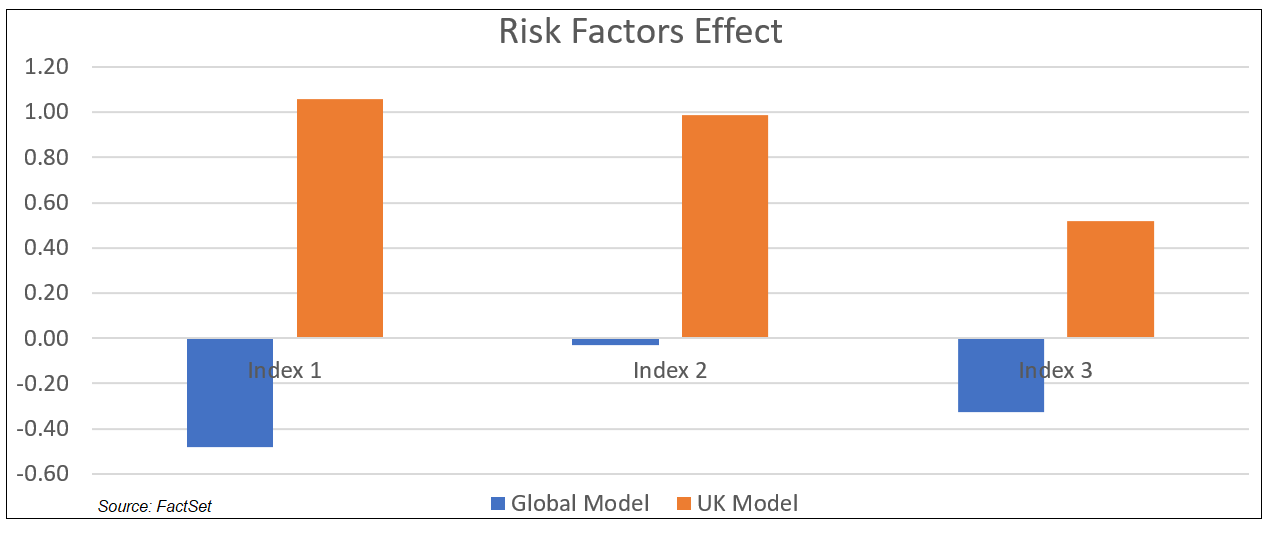 Risk Factors Effect