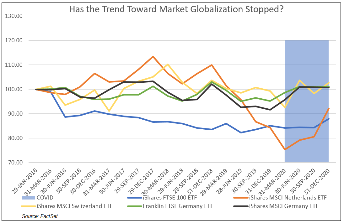 Trend Toward Market Globalization
